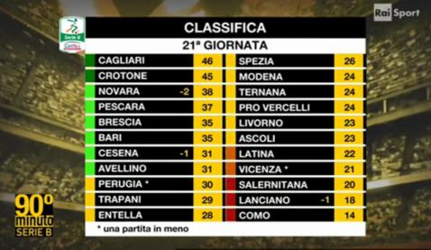Serie B andata
